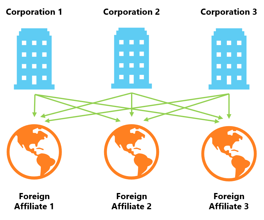 Chart: 3 Corporations with 3 Foreign Affiliates