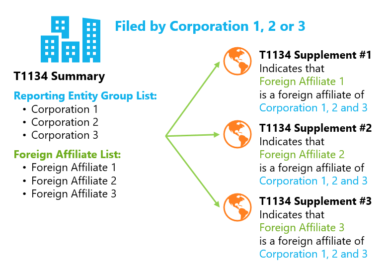 Chart: Combined T1134 Filing